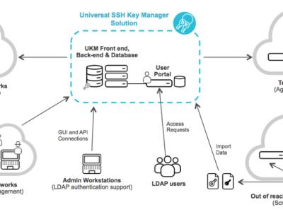 universal-ssh-key-manager-882x394-KClmKMiV